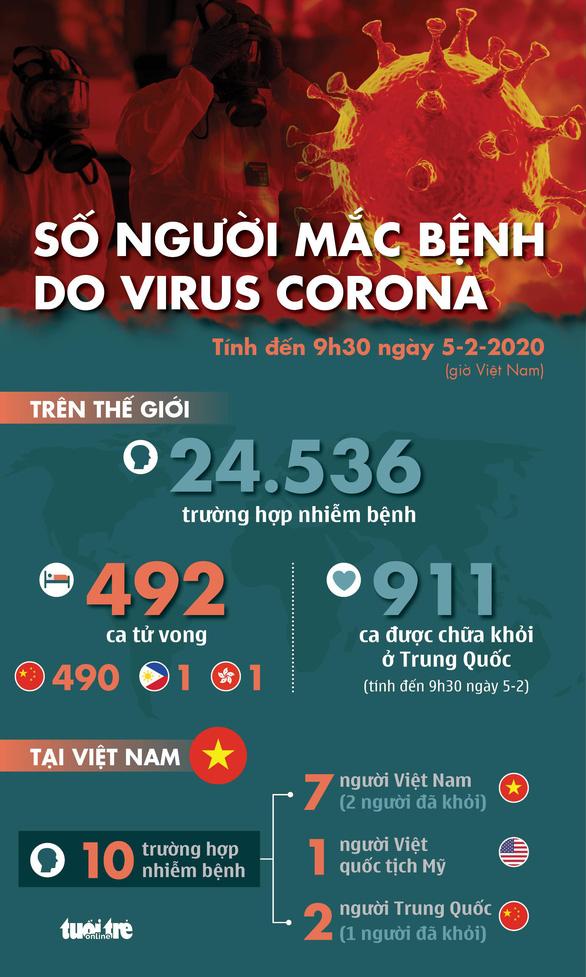 Nên lo lắng đến mức độ nào với virus corona - 8 điều bạn cần biết